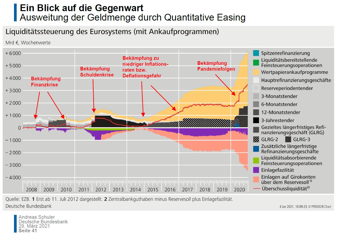 Schuldenkrise & aktuelle Entwicklungen in der Eurozone